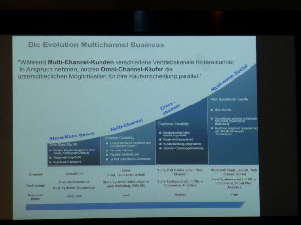 Evolution im Multichannel Business