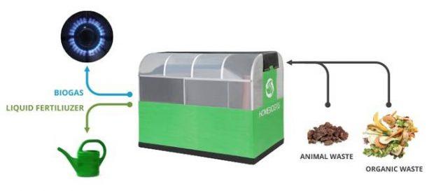 homebiogas die biogasanlage f r den eigenen garten. Black Bedroom Furniture Sets. Home Design Ideas